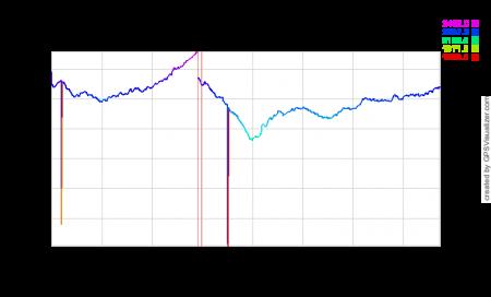 Высотный профиль трека Тре Чиме