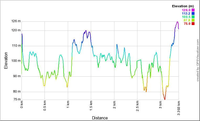 Трек от Saarijärvi до вышки Mustalamminvuori. Высотный профиль
